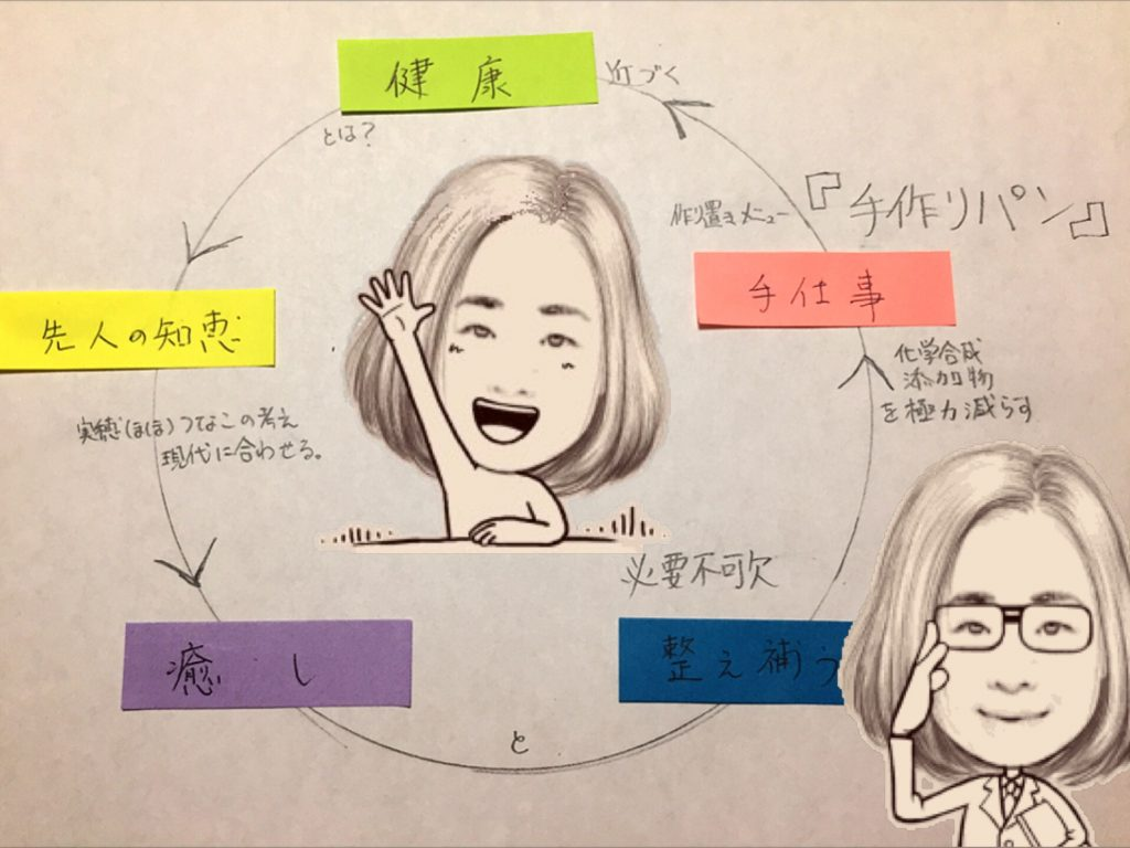 実穂(まほ)つなこ的健康図